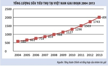 """Ngành Sữa Việt Nam: Thành công nhờ """"đi tắt đón đầu"""""""