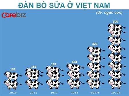 Cơ hội tăng trưởng cho ngành Sữa Việt Nam